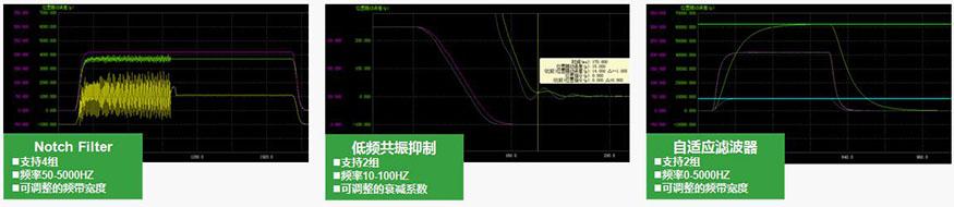禾川伺服驱动器X3E系列支持全闭环功能,基于CODESYS开发平台