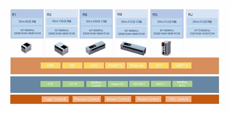 禾川PLC R系列产品规格
