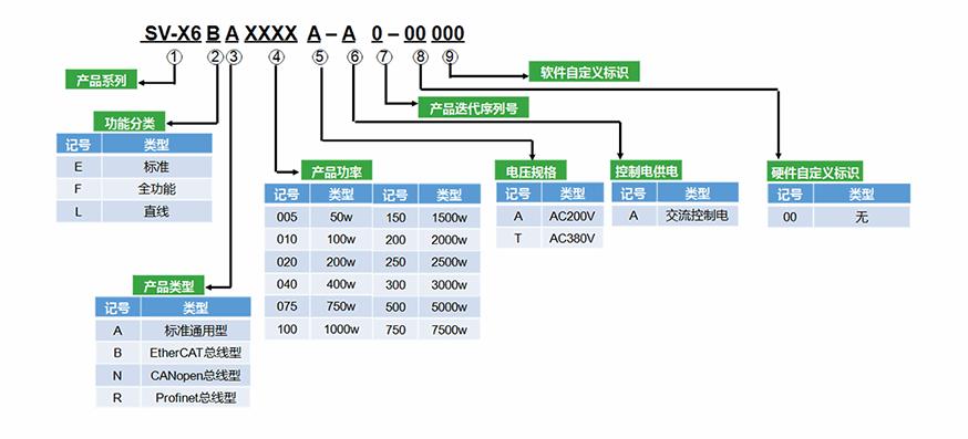 禾川伺服驱动器X6系列型号说明