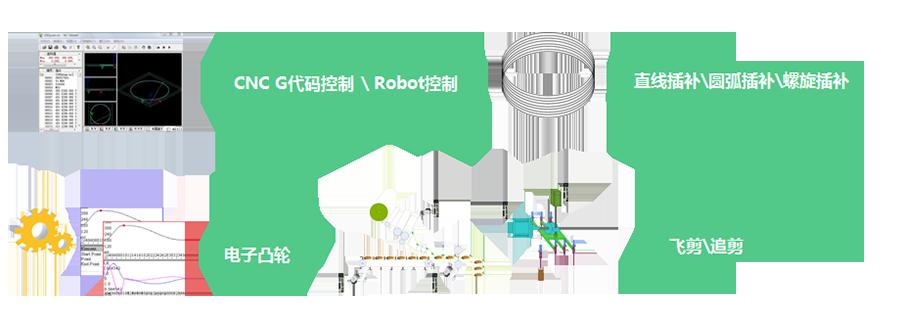 禾川PLC R系列产品特色