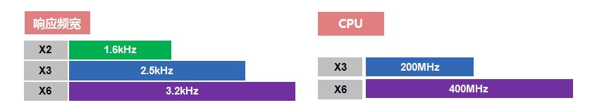 禾川伺服驱动器X6系列产品特点-响应频宽3.2KHz