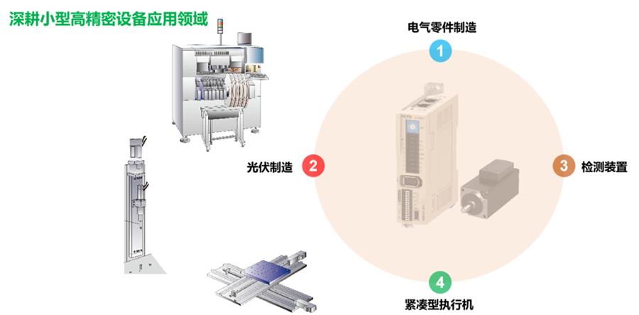 禾川小型低压伺服的行业应用
