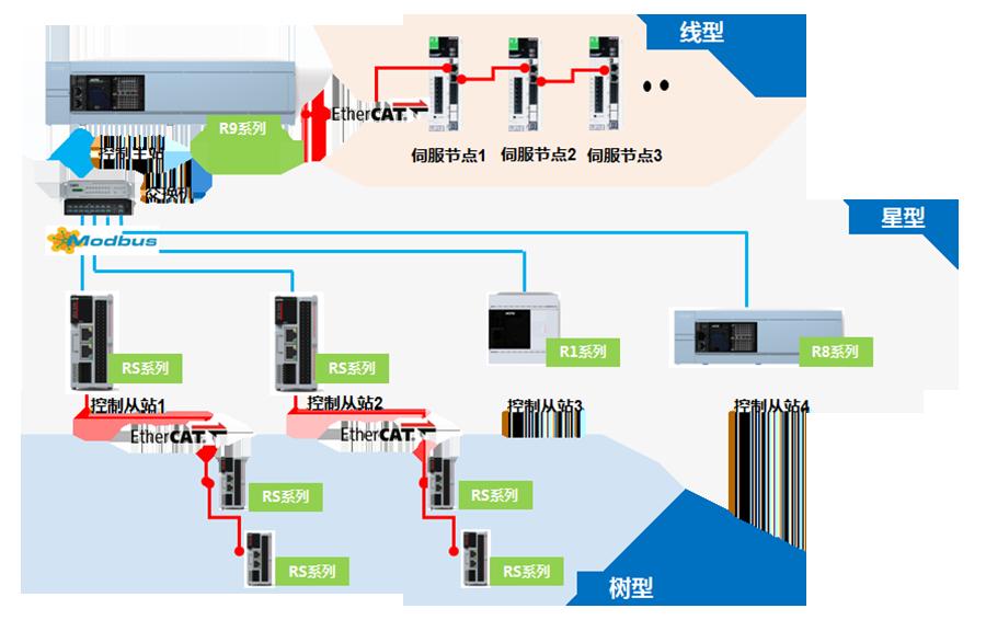 禾川PLC R系列通讯架构丰富