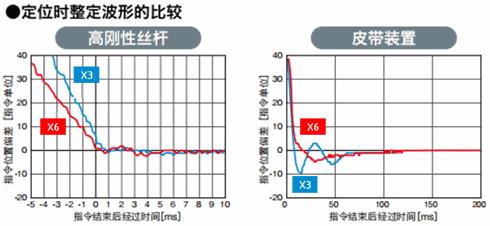 禾川伺服驱动器X6系列产品特点