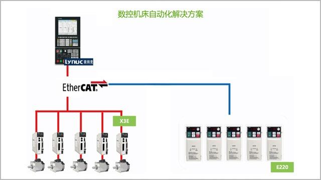 数控机床自动化解决方案,众合一自动化解决方案设计