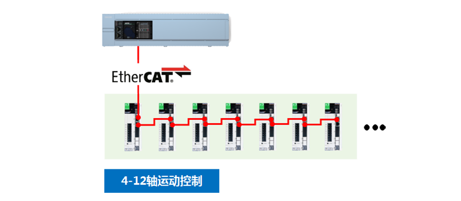 禾川PLC R系列产品多轴运动控制完整,实现EtherCAT高速通讯。