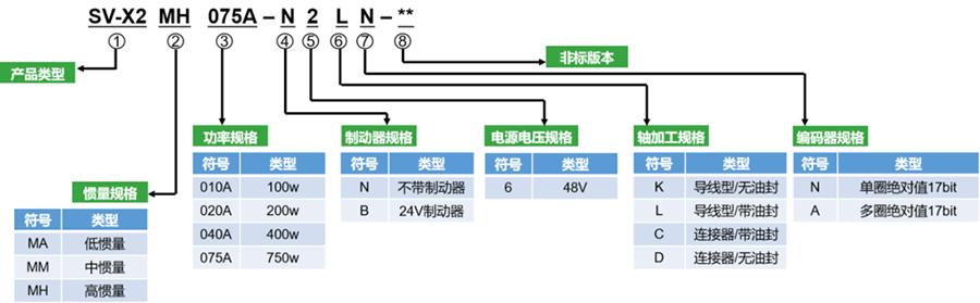 高性能低压伺服电机,禾川X2系列低压伺服电机型号