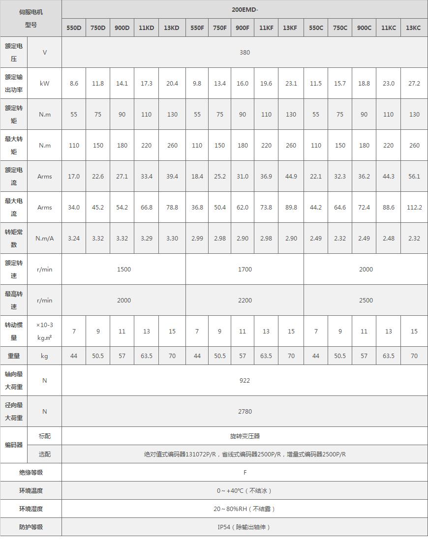 伊莱斯200系列伺服电机规格,了解大功率伺服电机价格多少请联系众合一康工13316450013