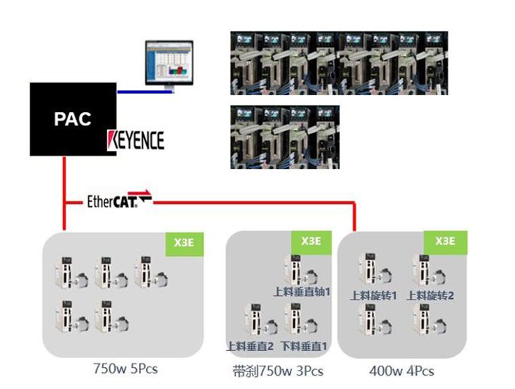 禾川伺服X3EB在清洗机行业的应用,清洗机自动化解决方案