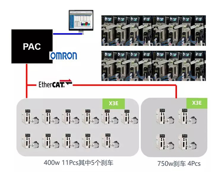 管式PECVD上下料机伺服系统,禾川总线型伺服X3EB系列在管式PECVD上下料机的应用