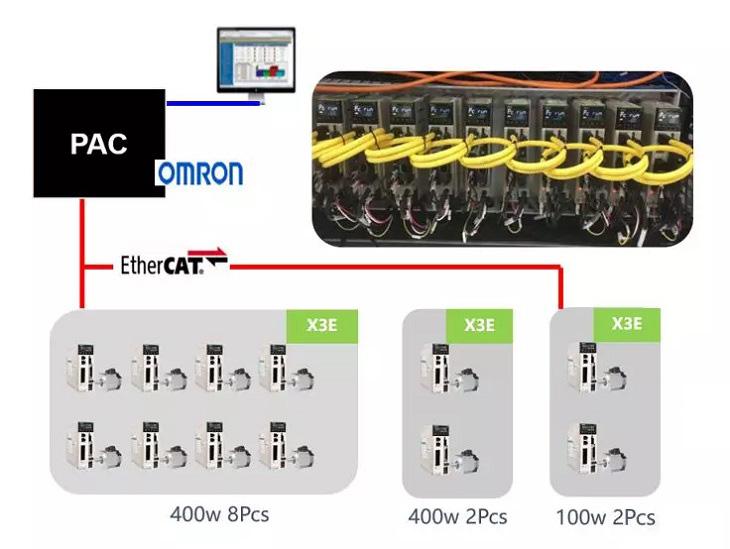 自动化汇流带焊,伺服驱动在汇流带焊接的应用