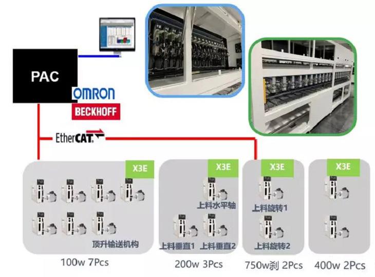 分拣机伺服电机,禾川伺服电机在物流行业(分拣机)上的应用方案,分拣机伺服系统,分拣机自动化机器人控制,摆轮分拣输送机伺服电机选型