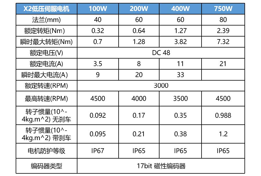 禾川低压伺服电机X2系列,禾川X2系列低压伺服电机规格