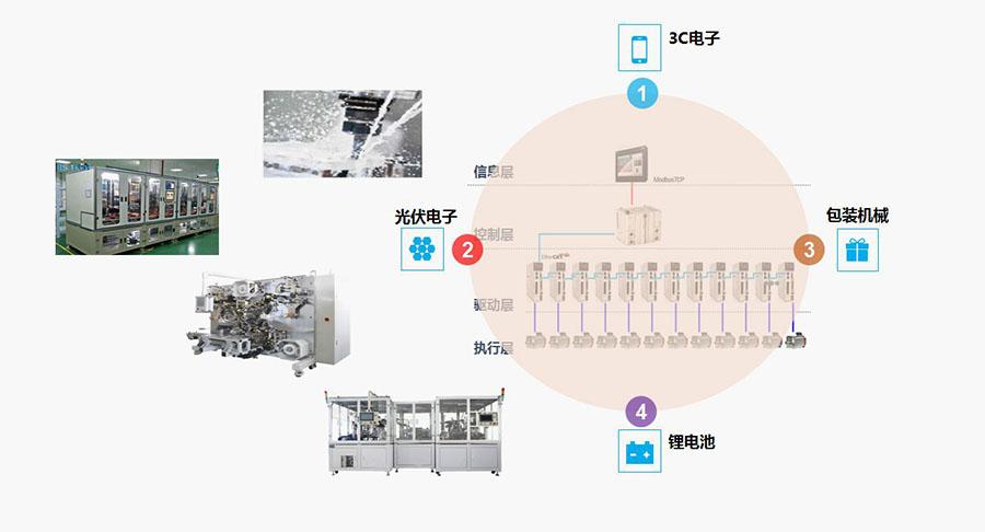 禾川运动控制器Q系列应用领域