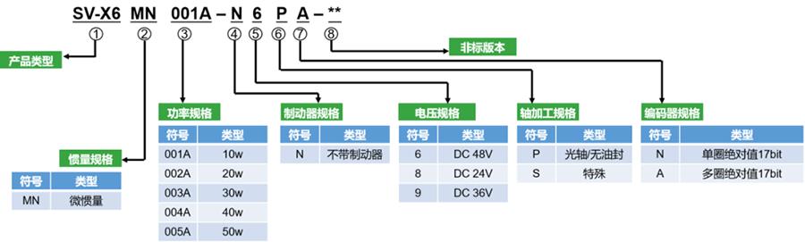 小型伺服电机型号,小型伺服电机型号表,微型马达型号标准,小型伺服电机型号选择