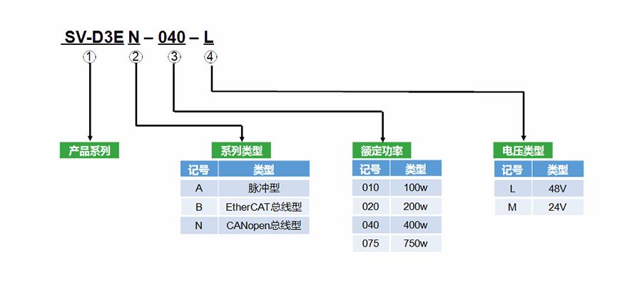 禾川伺服驱动器D3E系列型号说明