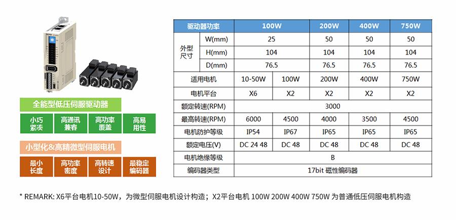 禾川伺服驱动器D3E系列产品概述