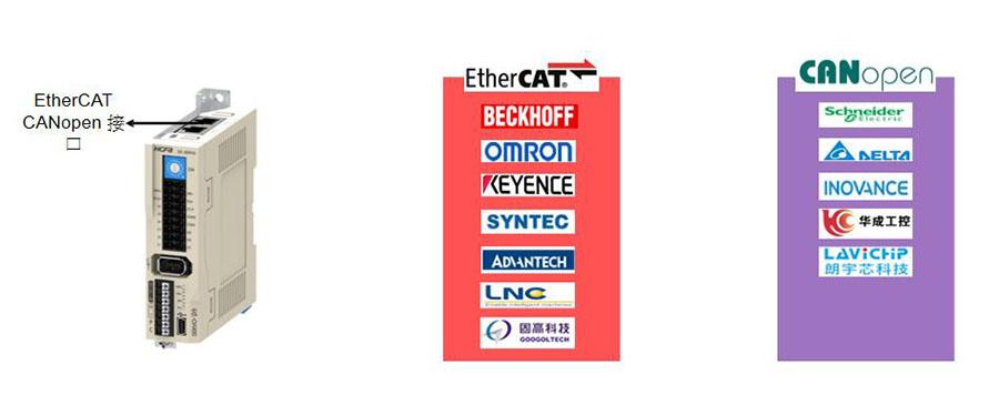 禾川伺服驱动器D3E系列,低压伺服驱动器高通讯兼容   丰富的通讯协议实现广泛的品牌兼容;支持EtherCAT与CANopen协议,并与业内所有主流系统品牌兼容;