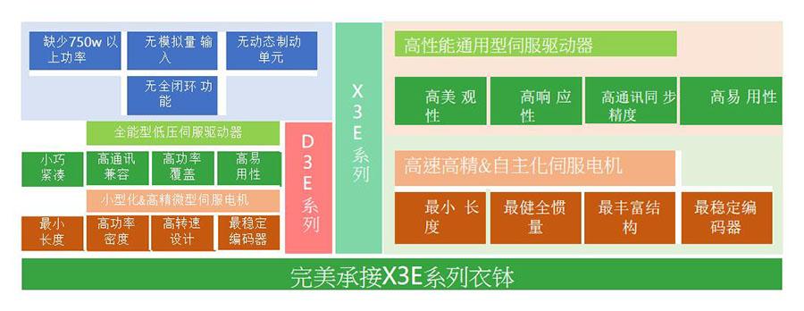 禾川低压伺服驱动器D3E系列,具备高易用性,承接X3E系列整体控制架构 实现高性能电机控制( 除全闭环 模拟量输入 动态制动以外 )