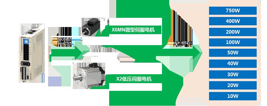 禾川伺服驱动器D3E系列,健全的电机识别码嵌入,可搭配 X6MN微型与X2低压伺服电机,扩大伺服电机功率范围,最小功率延伸至10W;