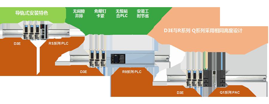 禾川伺服驱动器D3E系列安装方式灵活,支持导轨安装、卧式安装、书本式安装;