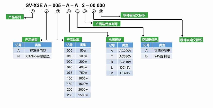 禾川伺服驱动器,禾川伺服驱动器X2E系列型号