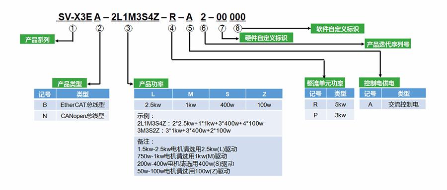 禾川伺服驱动器X3E一体机型号说明