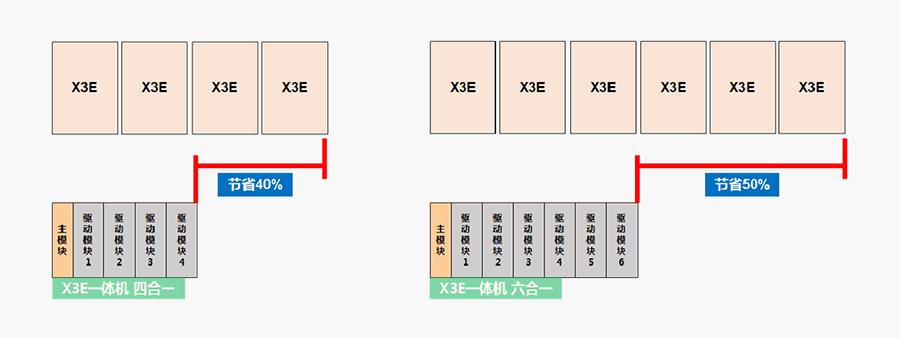 禾川伺服驱动器X3E一体机特点:超高功率密度设计,体积更轻薄