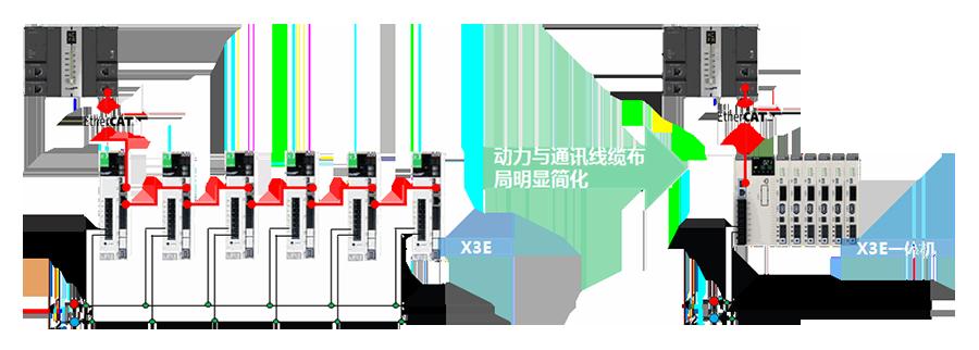 禾川伺服驱动器X3E一体机产品特点:简化动力与通讯线缆布局,有限改善EMC