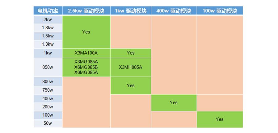 禾川伺服驱动器X3E一体机产品特点:基于四种功率驱动模块 搭配全功率段电机  2.5kw 1kw 400w 100w四种功率驱动模块 搭配X1/X3 X2/X6全系列伺服电机;