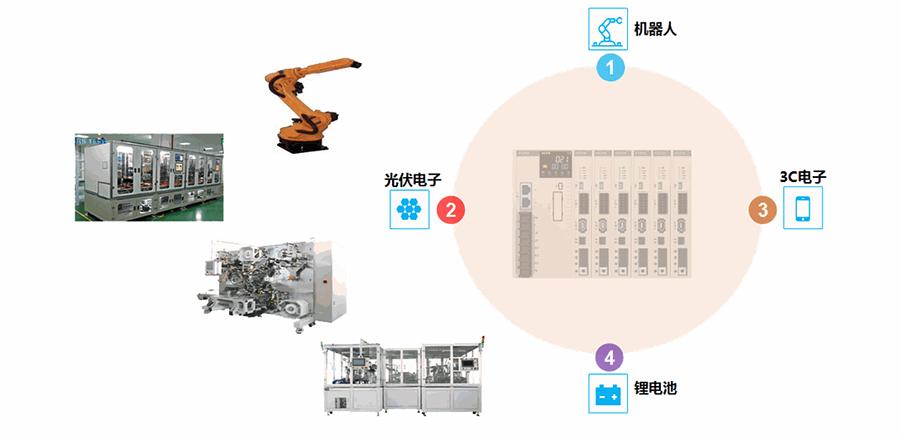 禾川伺服驱动器X3E一体机应用领域-适合多轴通讯控制。