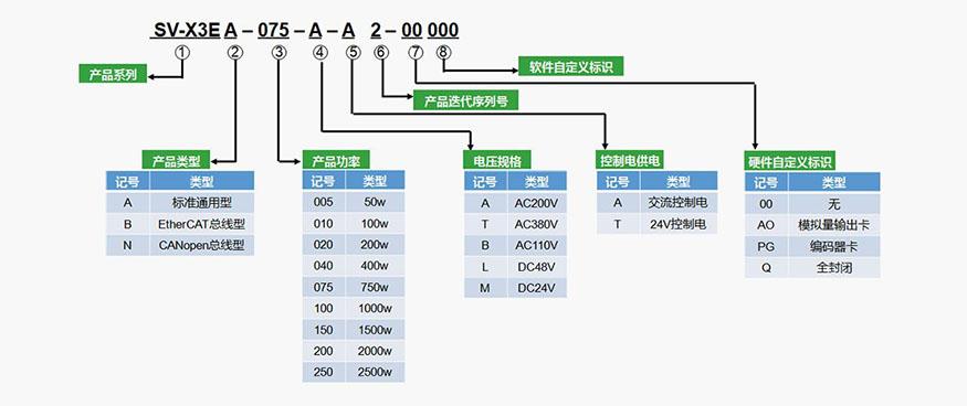 禾川伺服驱动器X3E系列型号说明