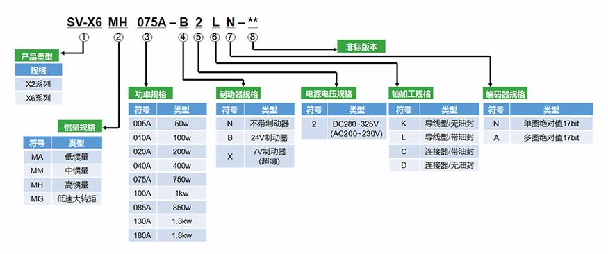 禾川伺服电机X6M系列电机型号说明