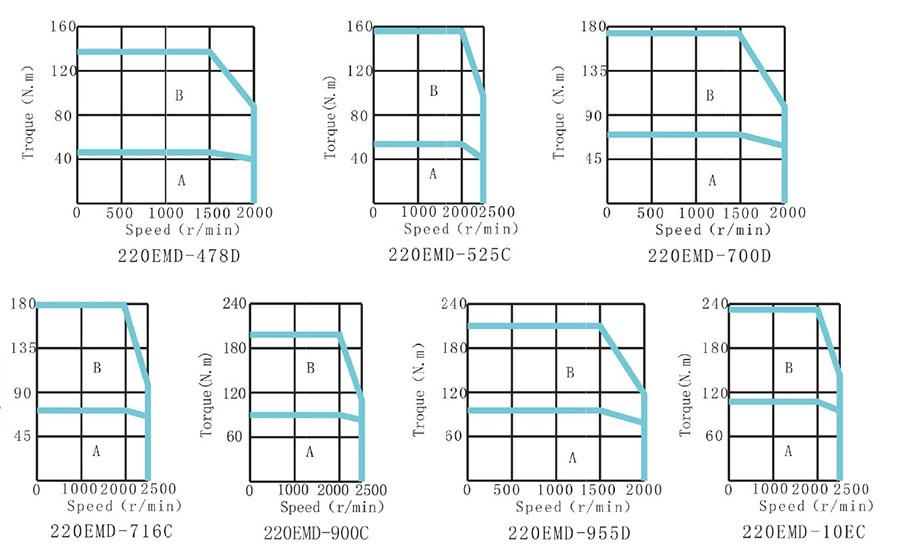 国产大功率伺服电机伊莱斯220系列