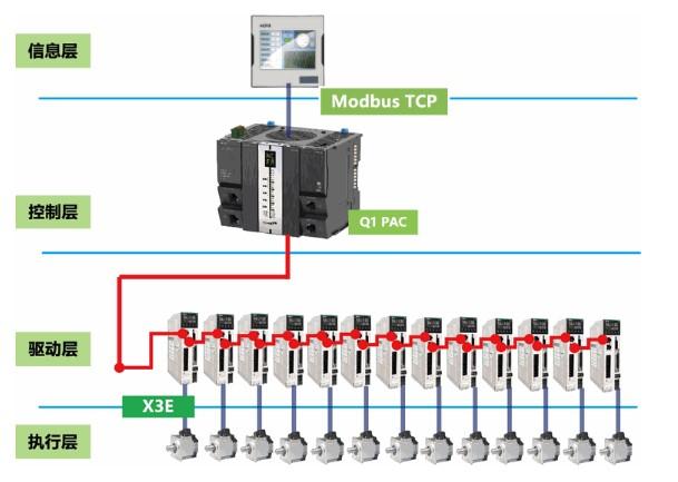 禾川伺服,禾川伺服电机,禾川伺服在五轴联动抛光机上的应用。