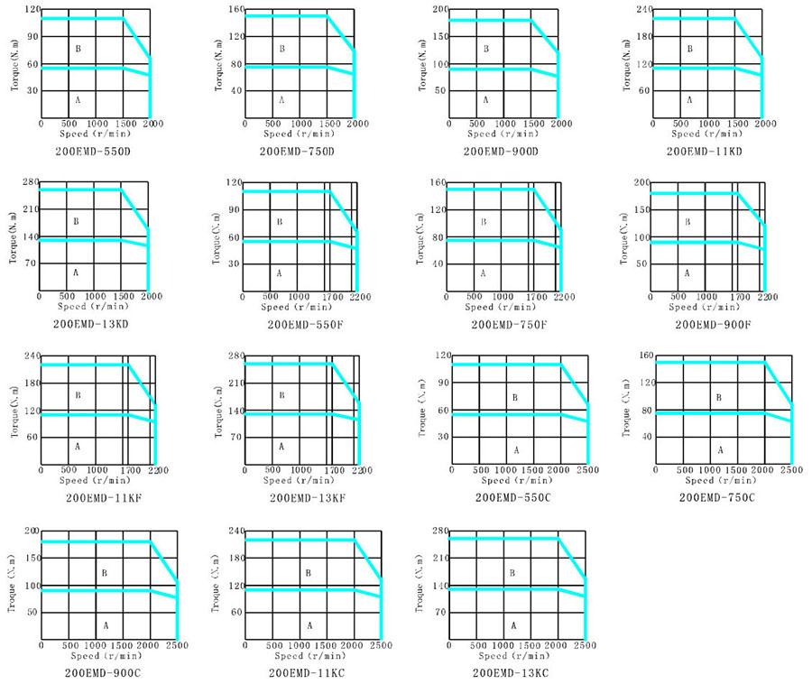 国产大功率伺服电机-伊莱斯200系列伺服电机转矩特性