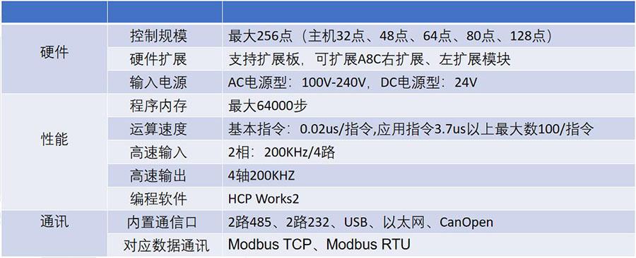 禾川PLC R8A产品性能和功能